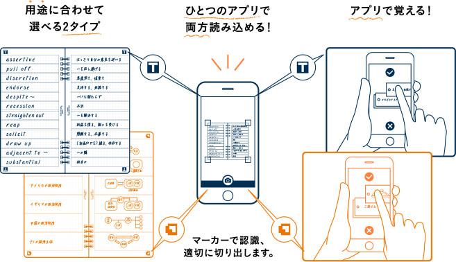 用途に合せて選べる2タイプ ひとつのアプリで両方読み込める! アプリで覚える!